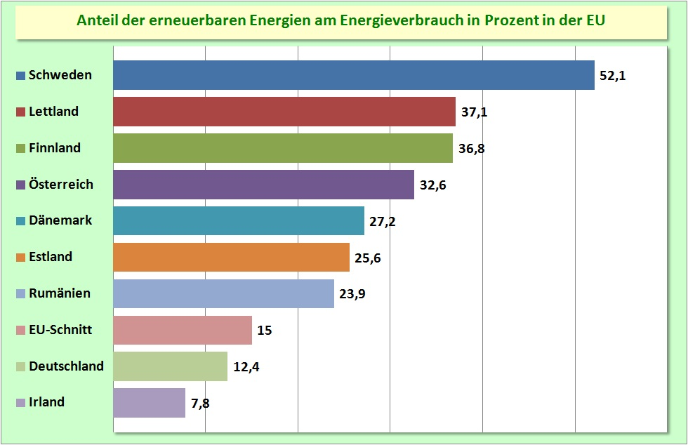 Oekologische Sachwerte - Stromerzeugung durch Sonnenkraft